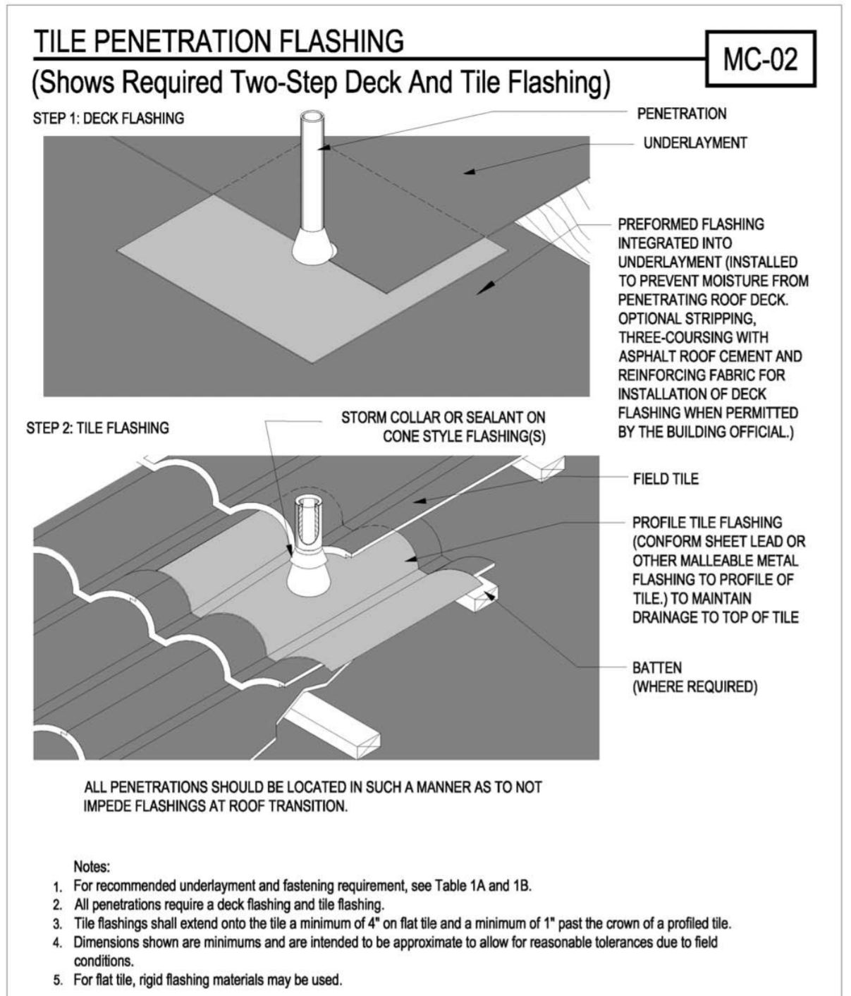 how to install flashing on concrete tile roof